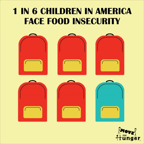 Hungry Kids in America